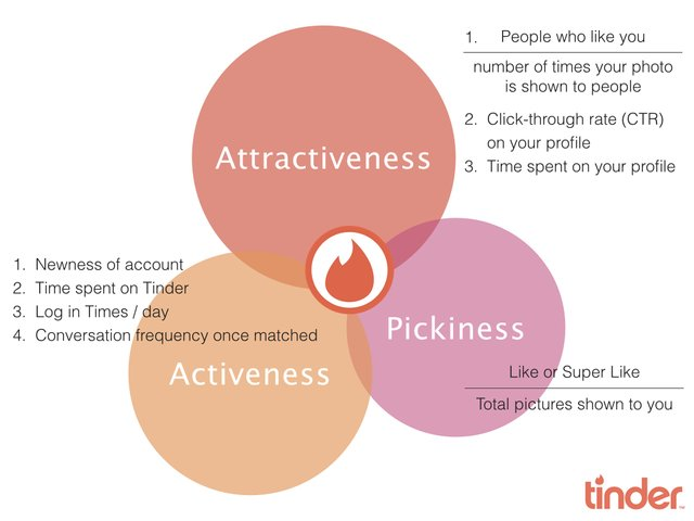 Tinder Algorithm Explained - How It Works & Getting More